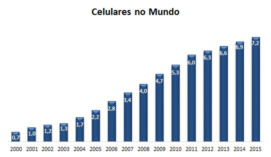 TODO SOBRE PHAROL - Página 3 Celular%20no%20mundo%202015_v2